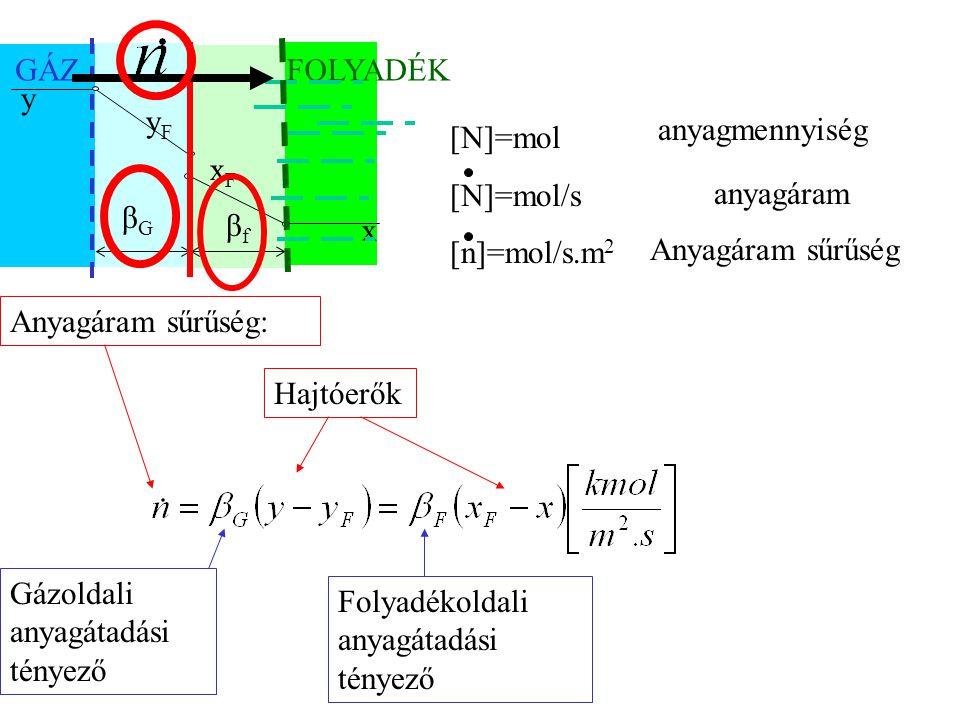 GÁZ FOLYADÉK. xF. yF. y. x. anyagmennyiség. [N]=mol. [N]=mol/s. [n]=mol/s.m2. βG. anyagáram.